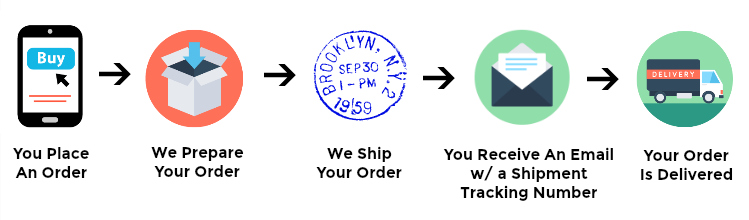 How ordering works